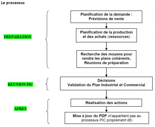 plan industriel et commercial dans l'industrie pharmaceutique